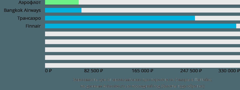 Динамика цен в зависимости от авиакомпании, совершающей перелет из Самары в Паттайю