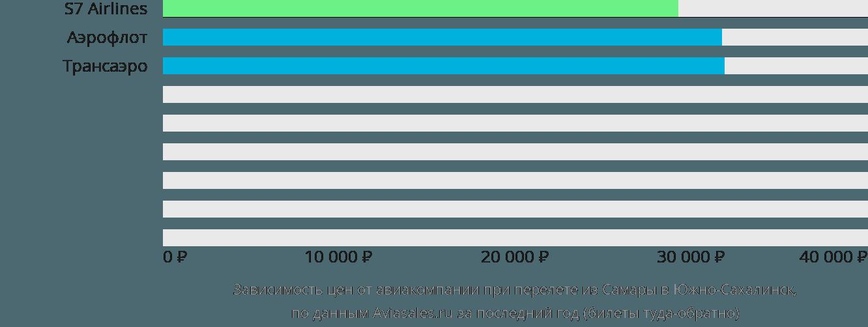 Динамика цен в зависимости от авиакомпании, совершающей перелет из Самары в Южно-Сахалинск