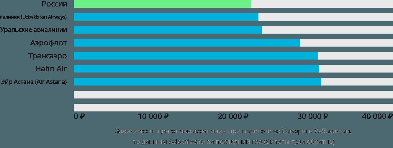 Динамика цен в зависимости от авиакомпании, совершающей перелет из Самары в Узбекистан