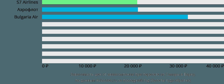 Динамика цен в зависимости от авиакомпании, совершающей перелет из Самары в Варну