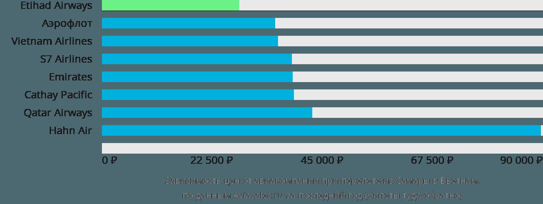 Динамика цен в зависимости от авиакомпании, совершающей перелет из Самары в Вьетнам