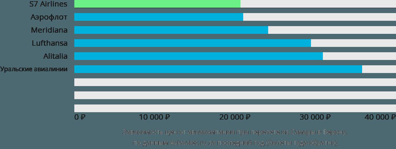 Динамика цен в зависимости от авиакомпании, совершающей перелет из Самары в Верону