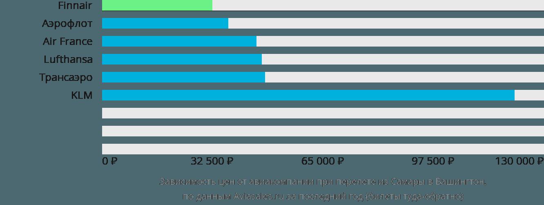 Динамика цен в зависимости от авиакомпании, совершающей перелет из Самары в Вашингтон