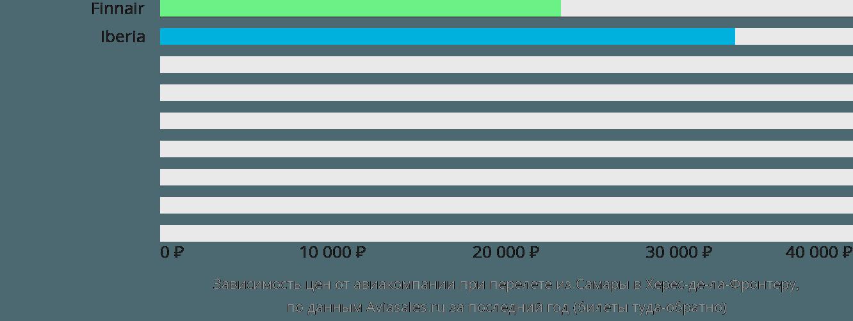 Динамика цен в зависимости от авиакомпании, совершающей перелет из Самары в Херес-де-ла-Фронтеру