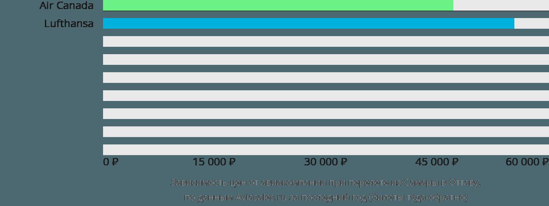 Динамика цен в зависимости от авиакомпании, совершающей перелет из Самары в Оттаву