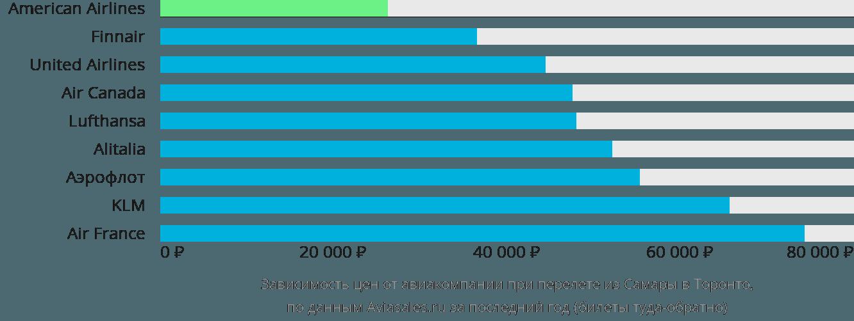 Динамика цен в зависимости от авиакомпании, совершающей перелет из Самары в Торонто