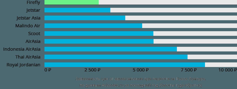 Динамика цен в зависимости от авиакомпании, совершающей перелет из Куала-Лумпура