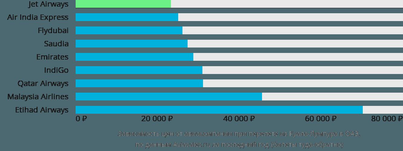 Динамика цен в зависимости от авиакомпании, совершающей перелёт из Куала-Лумпура в ОАЭ