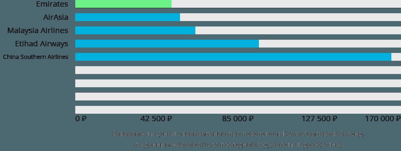 Динамика цен в зависимости от авиакомпании, совершающей перелет из Куала-Лумпура в Окленд
