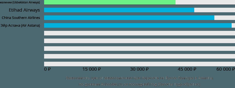 Динамика цен в зависимости от авиакомпании, совершающей перелет из Куала-Лумпура в Алматы