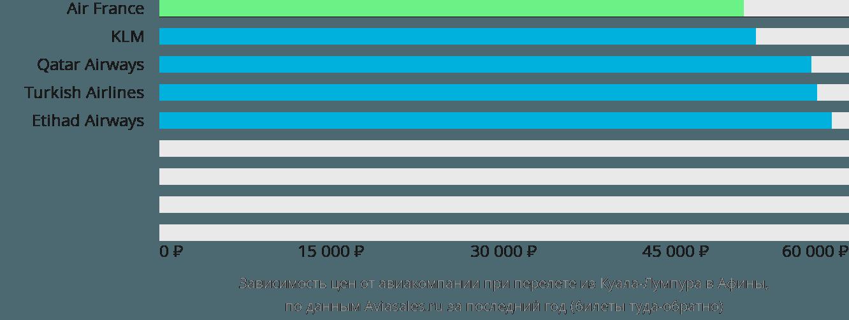Динамика цен в зависимости от авиакомпании, совершающей перелет из Куала-Лумпура в Афины