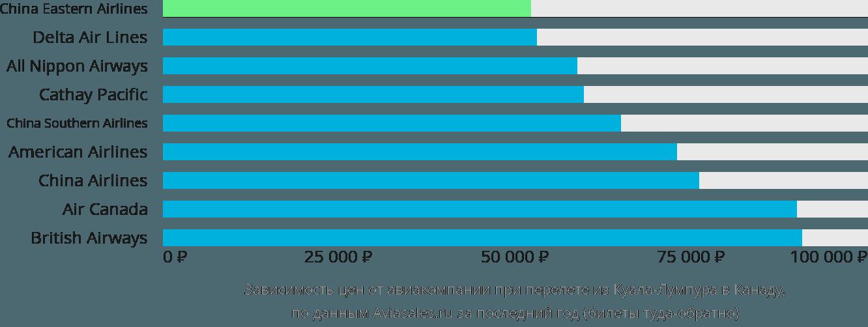 Динамика цен в зависимости от авиакомпании, совершающей перелет из Куала-Лумпура в Канаду