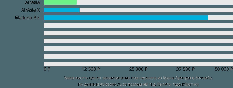 Динамика цен в зависимости от авиакомпании, совершающей перелет из Куала-Лумпура в Коломбо