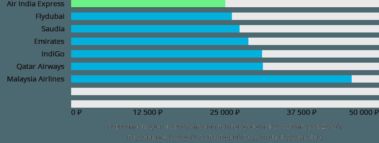 Динамика цен в зависимости от авиакомпании, совершающей перелет из Куала-Лумпура в Дубай