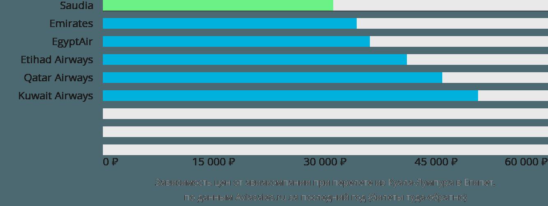 Динамика цен в зависимости от авиакомпании, совершающей перелет из Куала-Лумпура в Египет