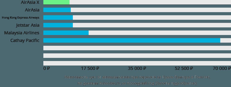Динамика цен в зависимости от авиакомпании, совершающей перелет из Куала-Лумпура в Гонконг