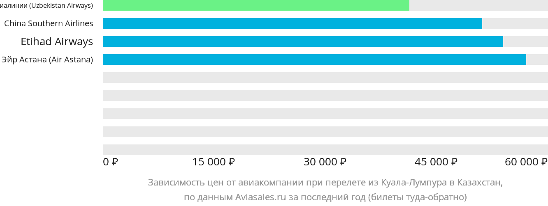 Динамика цен в зависимости от авиакомпании, совершающей перелет из Куала-Лумпура в Казахстан