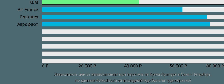 Динамика цен в зависимости от авиакомпании, совершающей перелет из Куала-Лумпура в Санкт-Петербург