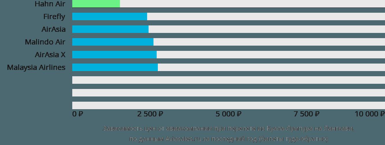 Динамика цен в зависимости от авиакомпании, совершающей перелет из Куала-Лумпура на Лангкави