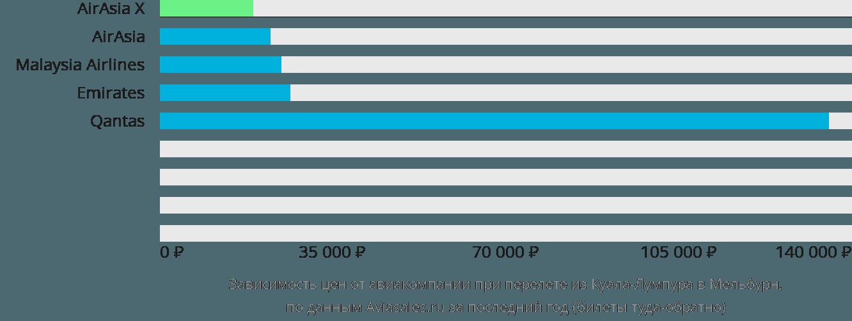 Динамика цен в зависимости от авиакомпании, совершающей перелет из Куала-Лумпура в Мельбурн