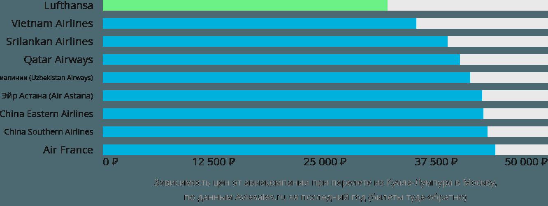 Динамика цен в зависимости от авиакомпании, совершающей перелет из Куала-Лумпура в Москву