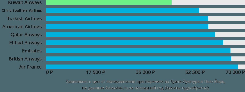 Динамика цен в зависимости от авиакомпании, совершающей перелет из Куала-Лумпура в Нью-Йорк