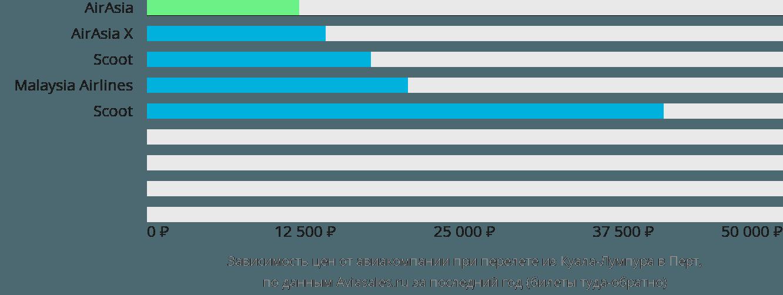 Динамика цен в зависимости от авиакомпании, совершающей перелет из Куала-Лумпура в Перт