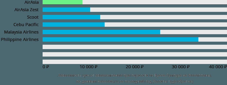 Динамика цен в зависимости от авиакомпании, совершающей перелет из Куала-Лумпура на Филиппины