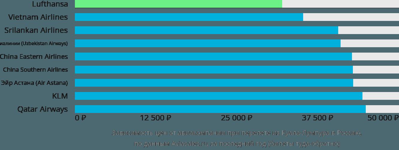 Динамика цен в зависимости от авиакомпании, совершающей перелёт из Куала-Лумпура в Россию