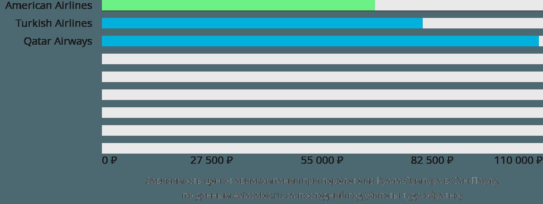 Динамика цен в зависимости от авиакомпании, совершающей перелет из Куала-Лумпура в Сан-Паулу