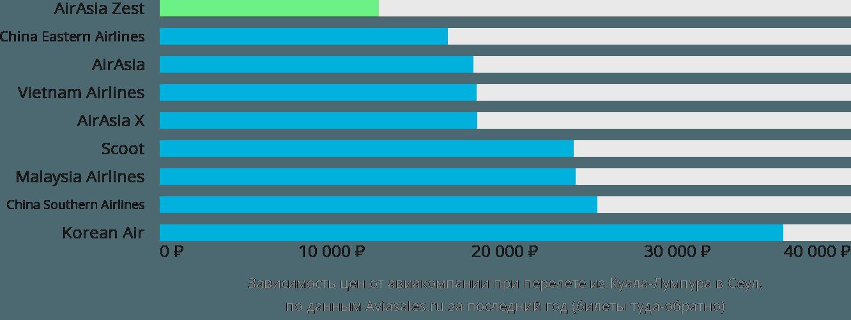 Динамика цен в зависимости от авиакомпании, совершающей перелет из Куала-Лумпура в Сеул