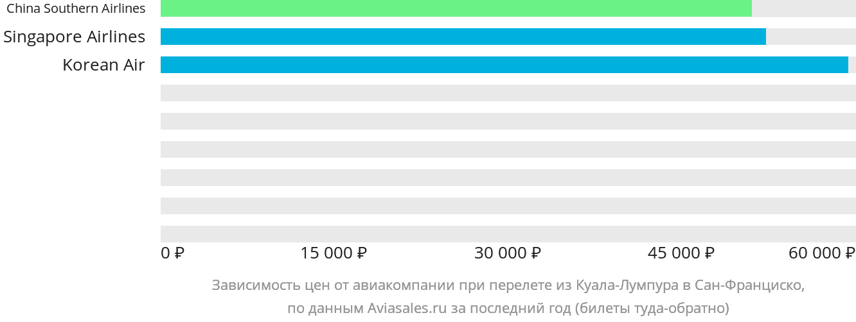 Динамика цен в зависимости от авиакомпании, совершающей перелет из Куала-Лумпура в Сан-Франциско