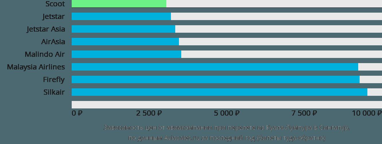 Динамика цен в зависимости от авиакомпании, совершающей перелет из Куала-Лумпура в Сингапур