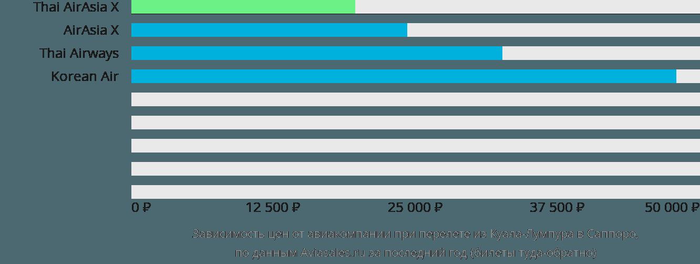 Динамика цен в зависимости от авиакомпании, совершающей перелет из Куала-Лумпура в Саппоро
