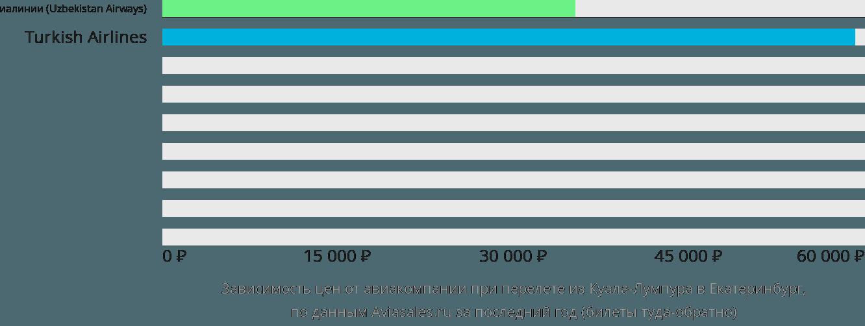 Динамика цен в зависимости от авиакомпании, совершающей перелет из Куала-Лумпура в Екатеринбург