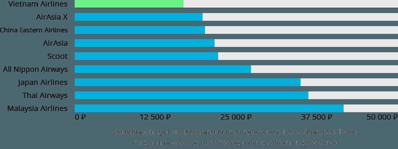 Динамика цен в зависимости от авиакомпании, совершающей перелет из Куала-Лумпура в Токио