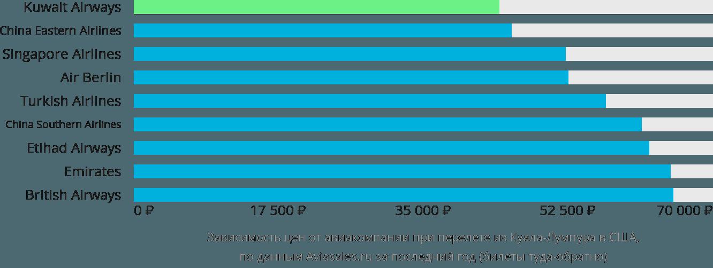Динамика цен в зависимости от авиакомпании, совершающей перелёт из Куала-Лумпура в США