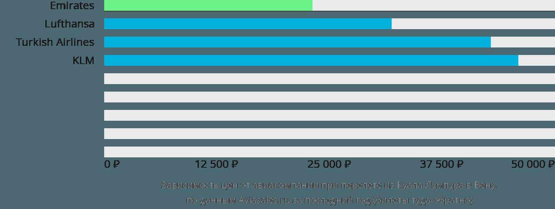 Динамика цен в зависимости от авиакомпании, совершающей перелет из Куала-Лумпура в Вену