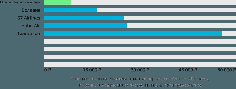 Динамика цен в зависимости от авиакомпании, совершающей перелёт из Кутаиси в Беларусь