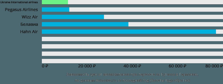 Динамика цен в зависимости от авиакомпании, совершающей перелёт из Кутаиси в Германию