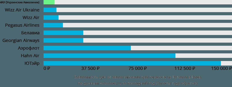 Динамика цен в зависимости от авиакомпании, совершающей перелет из Кутаиси в Киев