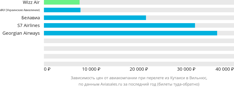 Динамика цен в зависимости от авиакомпании, совершающей перелет из Кутаиси в Вильнюс
