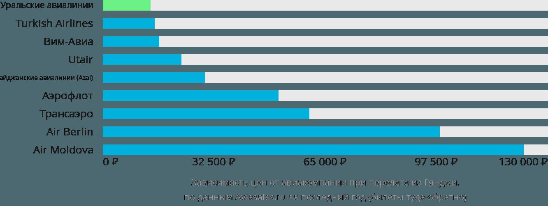 Динамика цен в зависимости от авиакомпании, совершающей перелет из Гянджи