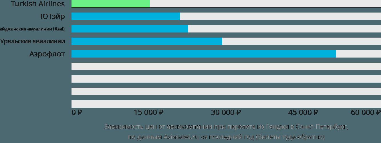 Динамика цен в зависимости от авиакомпании, совершающей перелет из Гянджи в Санкт-Петербург