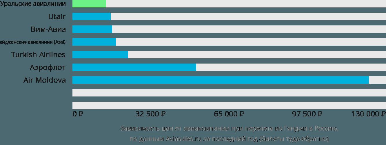 Динамика цен в зависимости от авиакомпании, совершающей перелёт из Гянджи в Россию