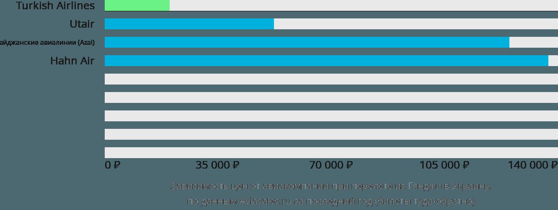 Динамика цен в зависимости от авиакомпании, совершающей перелёт из Гянджи в Украину