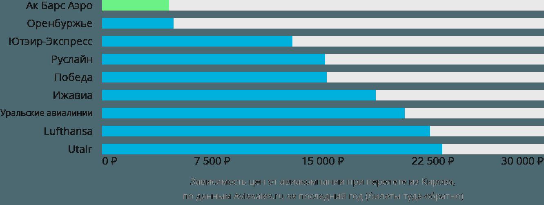 Динамика цен в зависимости от авиакомпании, совершающей перелет из Кирова