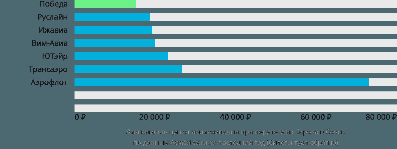 Динамика цен в зависимости от авиакомпании, совершающей перелет из Кирова в Сочи