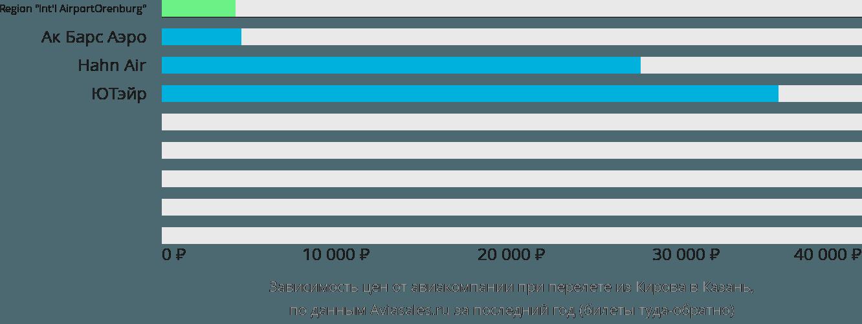 Динамика цен в зависимости от авиакомпании, совершающей перелет из Кирова в Казань