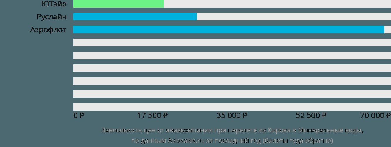 Динамика цен в зависимости от авиакомпании, совершающей перелет из Кирова в Минеральные воды